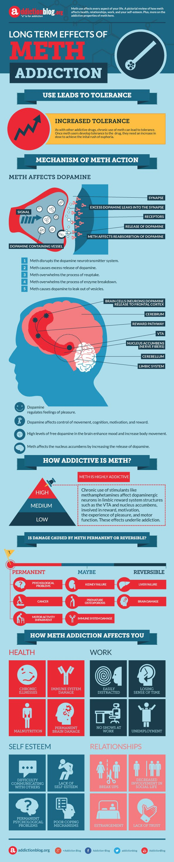 Meth Induced Psychosis - Withdrawal, Symptoms, and Treatment